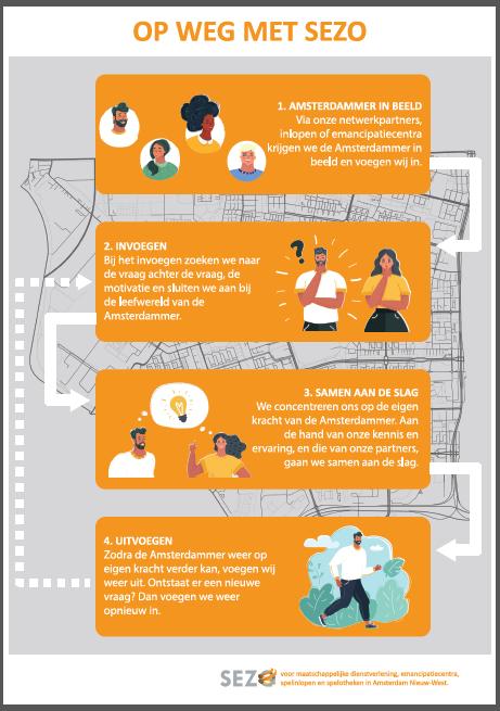 SEZO Werkwijze Infographic